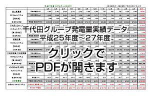 千代田グループ発電量実績データ